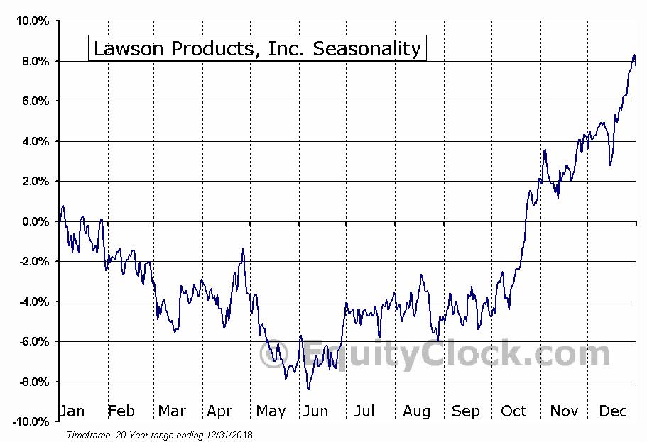 Lawson Products, Inc. (NASD:LAWS) Seasonal Chart