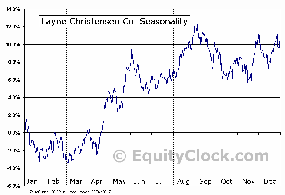 Layne Christensen Co. (NASD:LAYN) Seasonal Chart