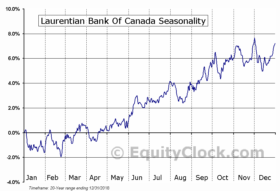 Laurentian Bank of Canada (TSE:LB) Seasonal Chart