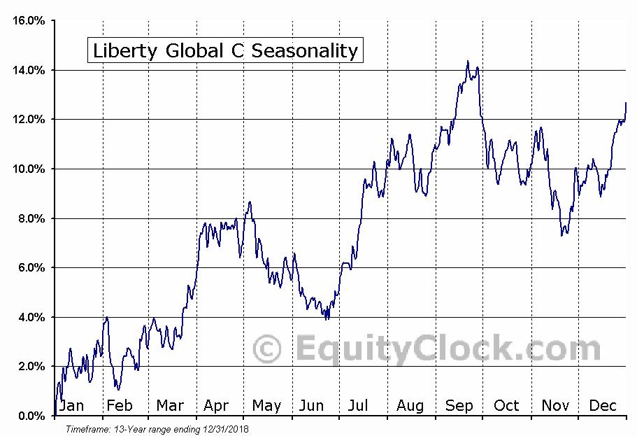 Liberty Global C (NASD:LBTYK) Seasonal Chart