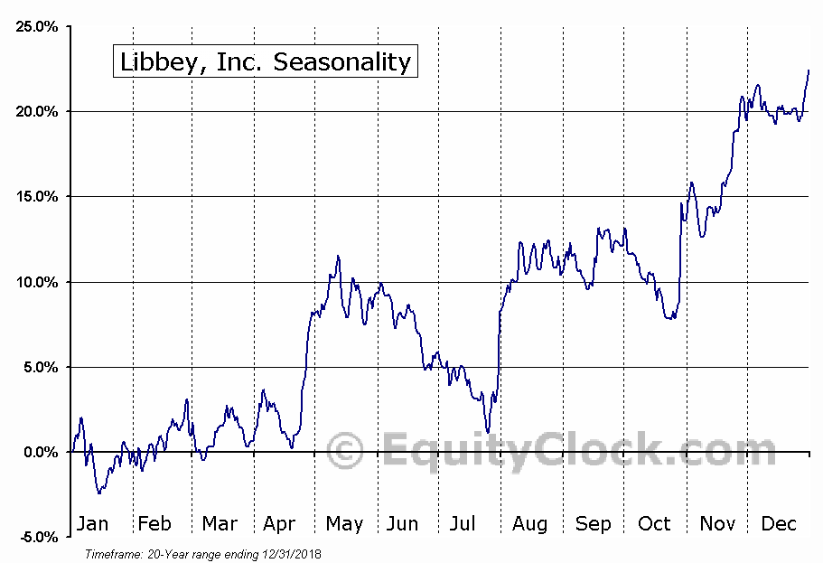 Libbey, Inc. (AMEX:LBY) Seasonal Chart