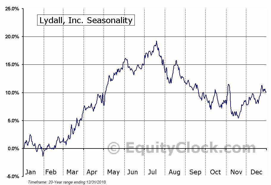 Lydall, Inc. (NYSE:LDL) Seasonal Chart