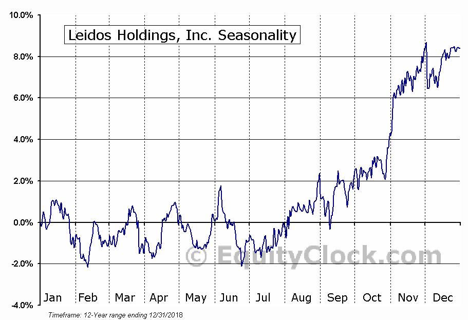 Leidos Holdings, Inc. (NYSE:LDOS) Seasonal Chart