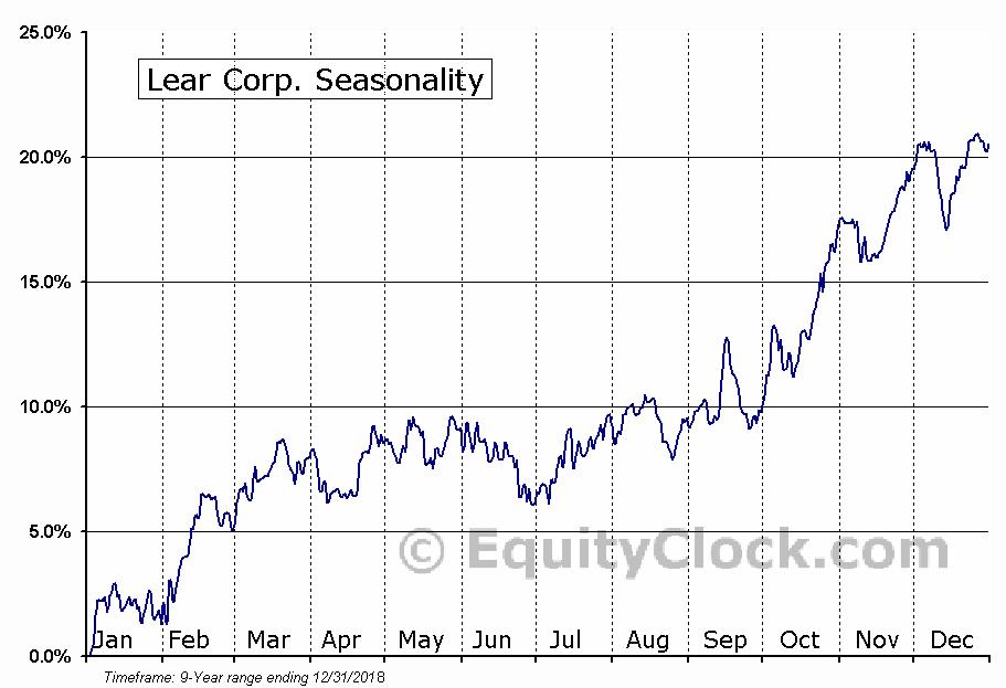 Lear Corp. (NYSE:LEA) Seasonal Chart