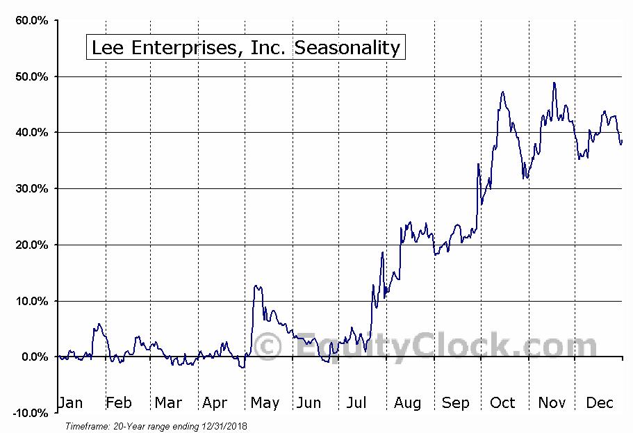 Lee Enterprises, Inc. (NYSE:LEE) Seasonal Chart
