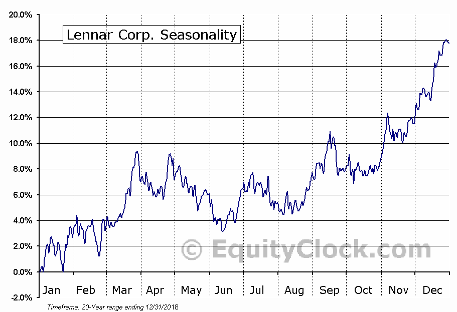 Lennar Corporation  (NYSE:LEN) Seasonal Chart