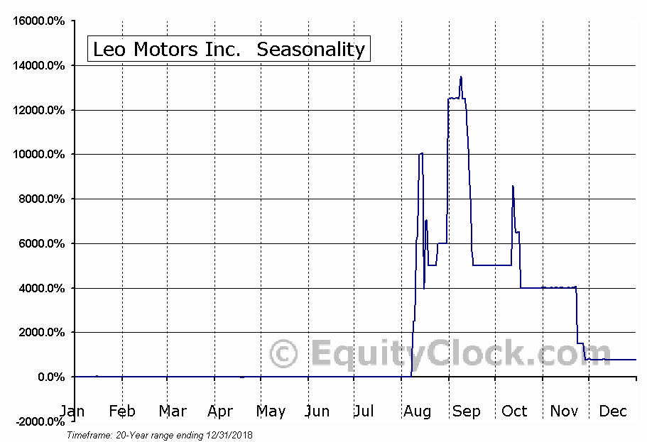 Leo Motors Inc. (OTCMKT:LEOM) Seasonal Chart