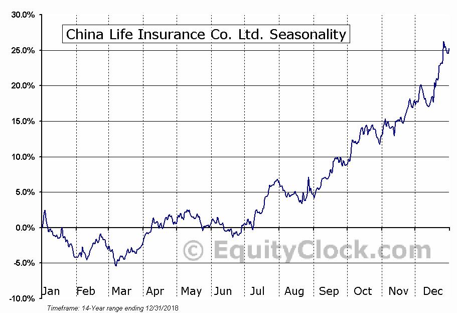 China Life Insurance Co. Ltd. (NYSE:LFC) Seasonal Chart