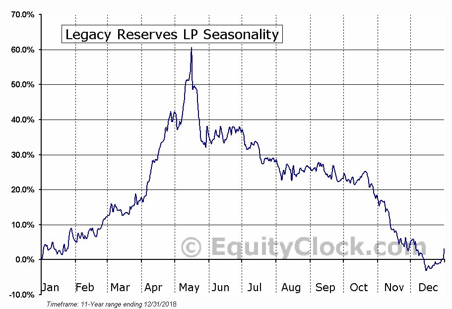 Legacy Reserves LP (NASD:LGCY) Seasonal Chart