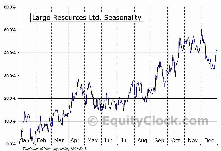 Largo Resources (TSE:LGO) Seasonal Chart