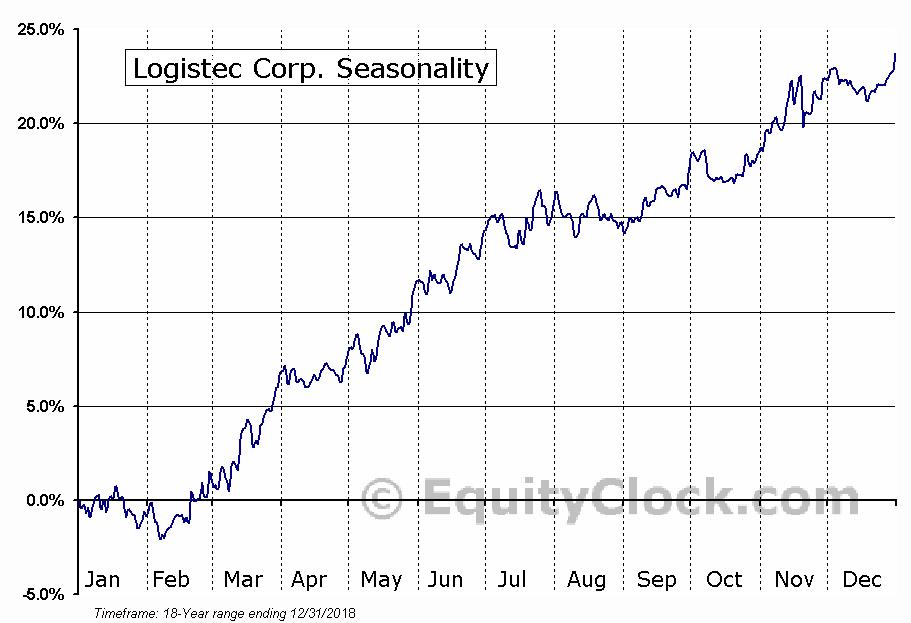 Logistec Corp. (TSE:LGT-B) Seasonal Chart