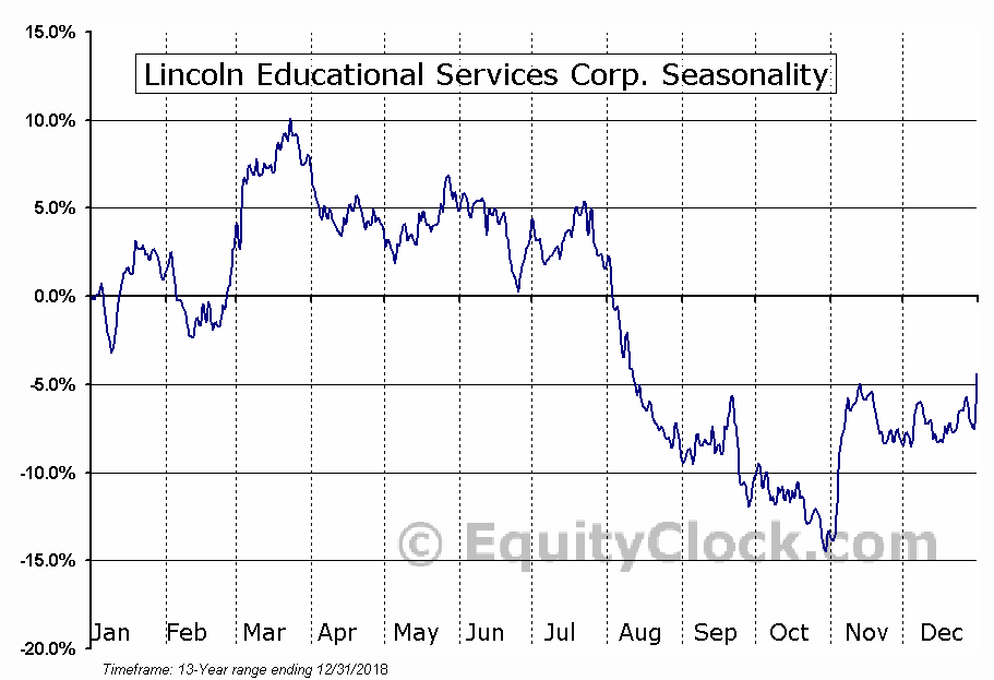 Lincoln Educational Services Corp. (NASD:LINC) Seasonal Chart