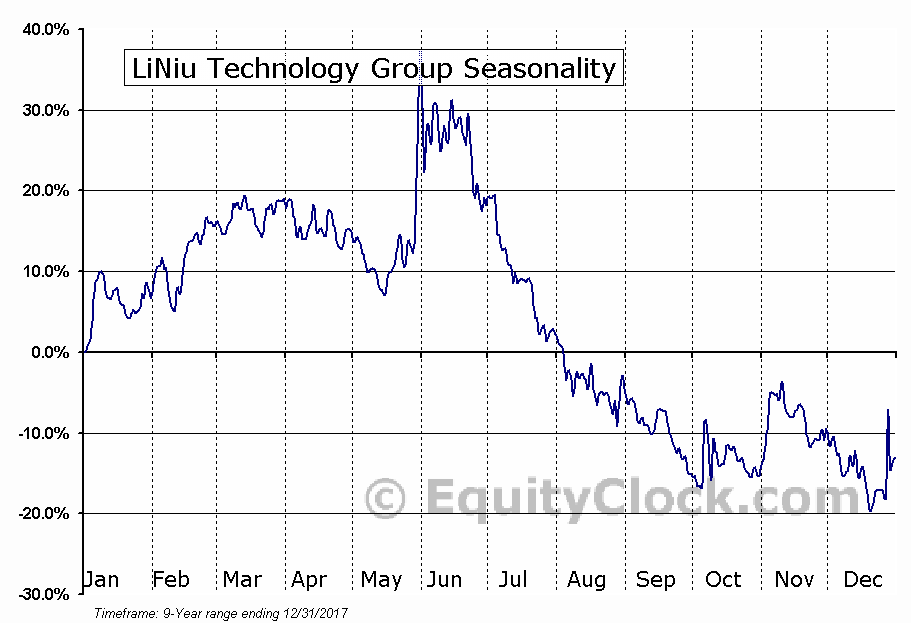 LiNiu Technology Group (NASD:LINU) Seasonal Chart