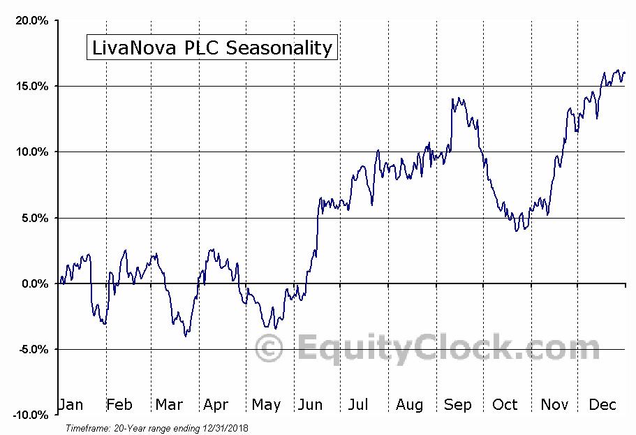 LivaNova PLC (NASD:LIVN) Seasonal Chart