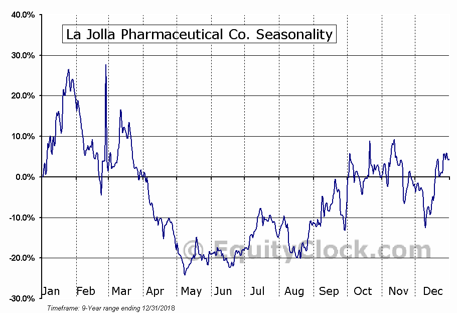 La Jolla Pharmaceutical Co. (NASD:LJPC) Seasonal Chart
