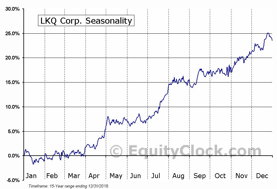 LKQ Corporation (NASDAQ:LKQ) Seasonal Chart