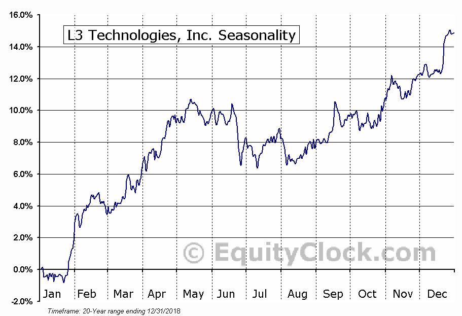 L-3 Communications Holdings, Inc.  (NYSE:LLL) Seasonal Chart