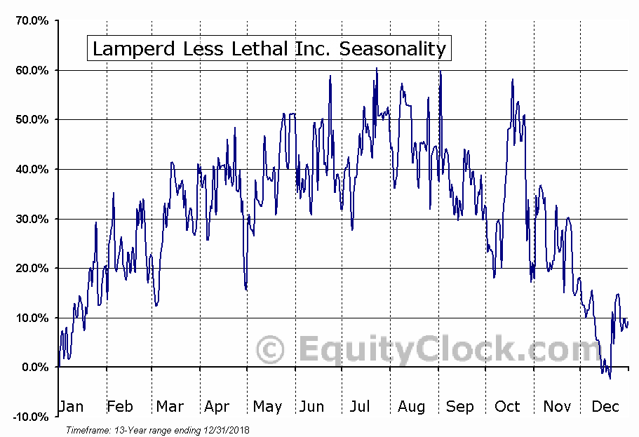 Lamperd Less Lethal Inc. (OTCMKT:LLLI) Seasonal Chart