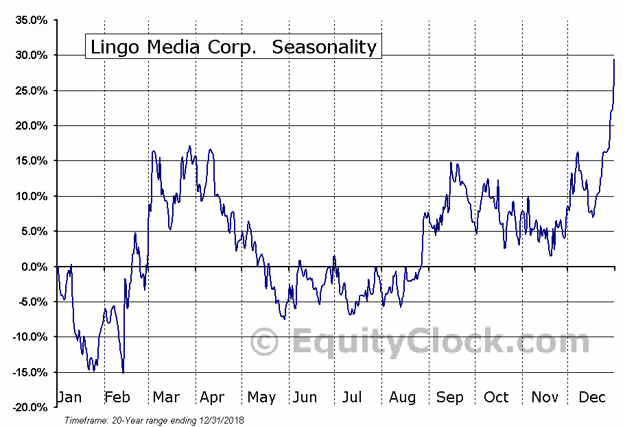 Lingo Media Corp. (TSXV:LM) Seasonal Chart