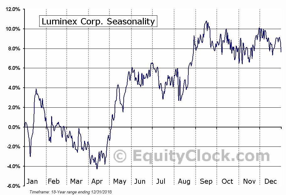 Luminex Corp. (NASD:LMNX) Seasonal Chart