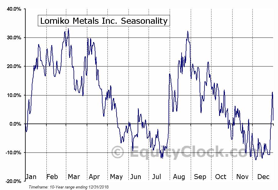 Lomiko Metals Inc. (TSXV:LMR.V) Seasonal Chart