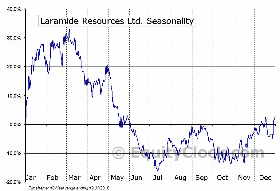 Laramide Resources Ltd. (OTCMKT:LMRXF) Seasonal Chart