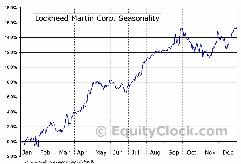 Lockheed Martin Corporation  (NYSE:LMT) Seasonal Chart