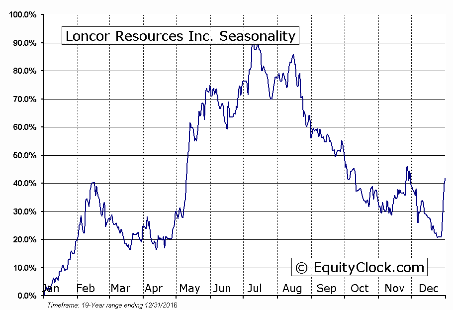 Loncor Resources Inc. (TSE:LN) Seasonal Chart