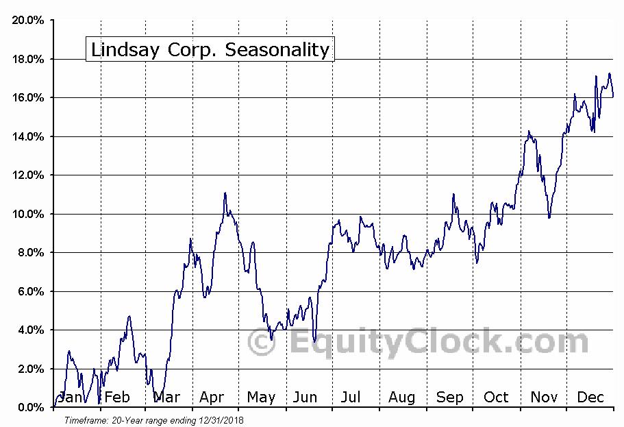Lindsay Corp. (NYSE:LNN) Seasonal Chart