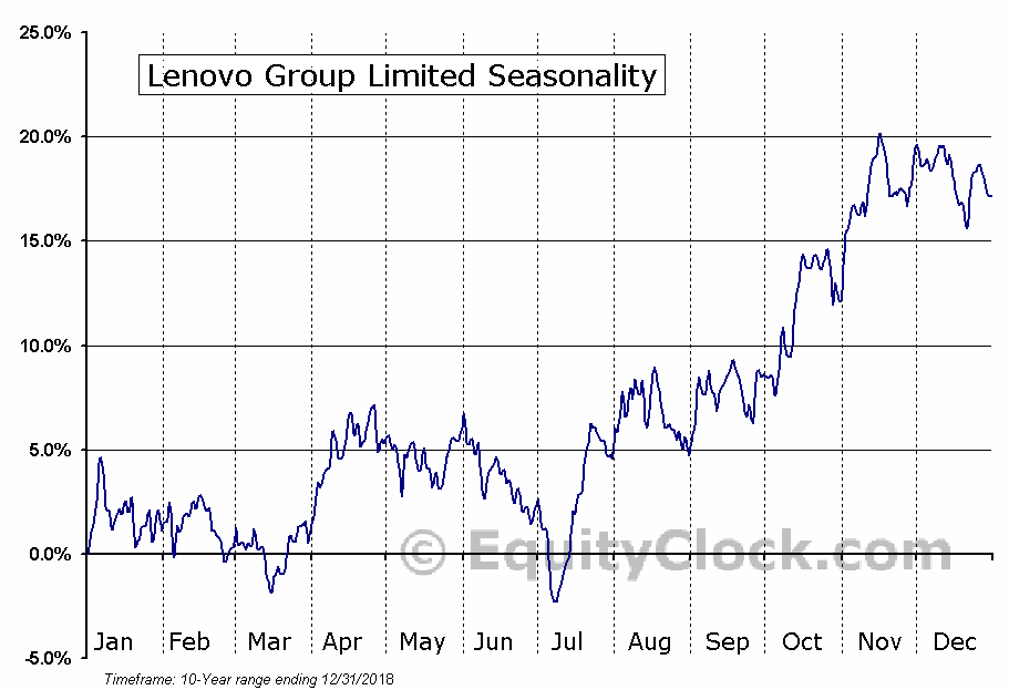 Lenovo Group Limited (OTCMKT:LNVGY) Seasonal Chart