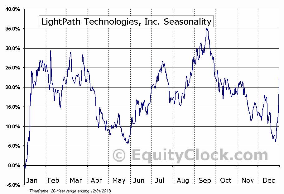 LightPath Technologies, Inc. (NASD:LPTH) Seasonal Chart