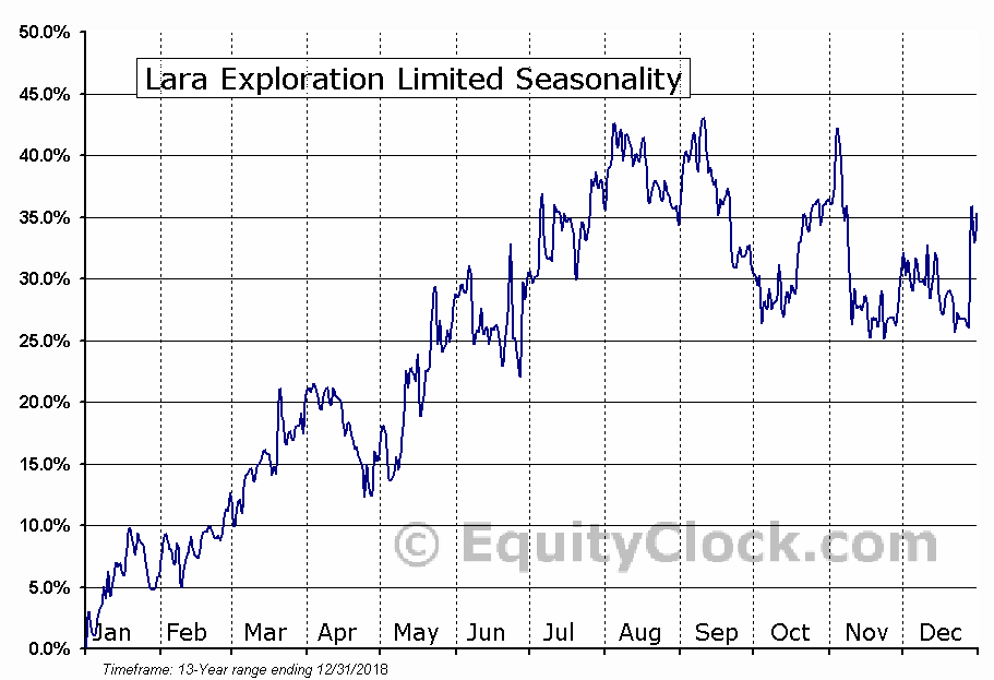 Lara Exploration Limited (TSXV:LRA) Seasonal Chart