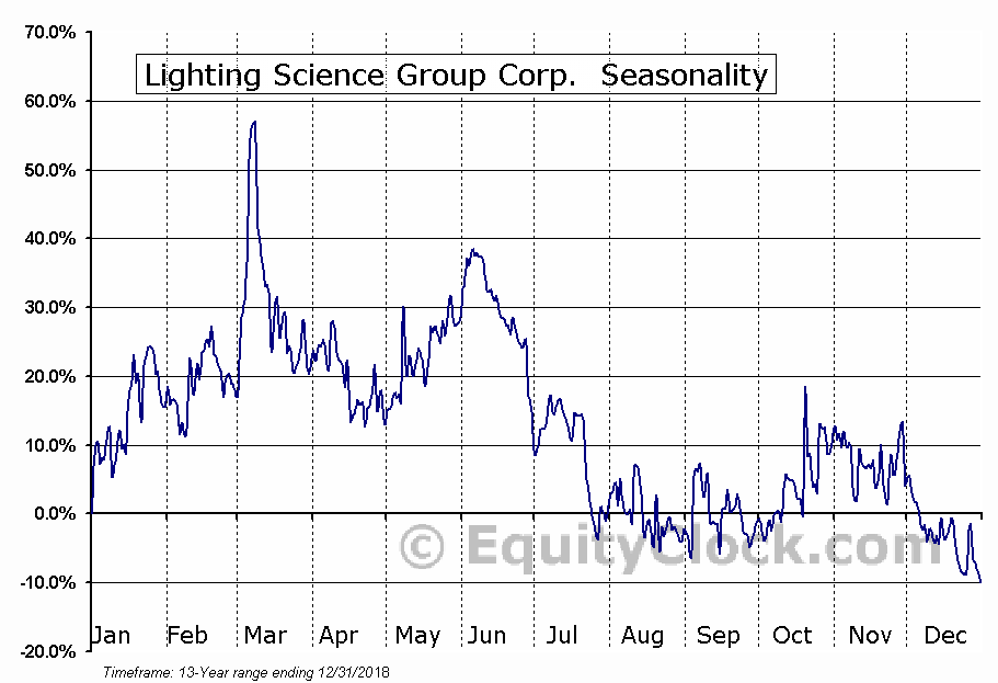 Lighting Science Group Corp. (OTCMKT:LSCG) Seasonal Chart