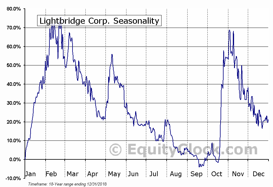 Lightbridge Corp. (NASD:LTBR) Seasonal Chart