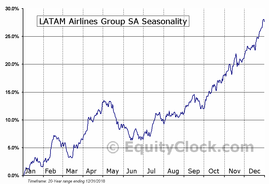 LATAM Airlines Group SA (NYSE:LTM) Seasonal Chart
