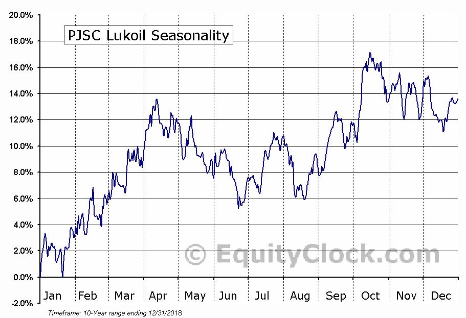 PJSC Lukoil (OTCMKT:LUKOY) Seasonal Chart