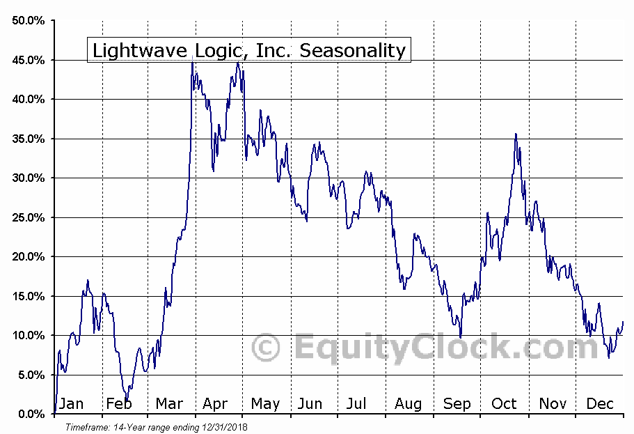 Lightwave Logic, Inc. (OTCMKT:LWLG) Seasonal Chart