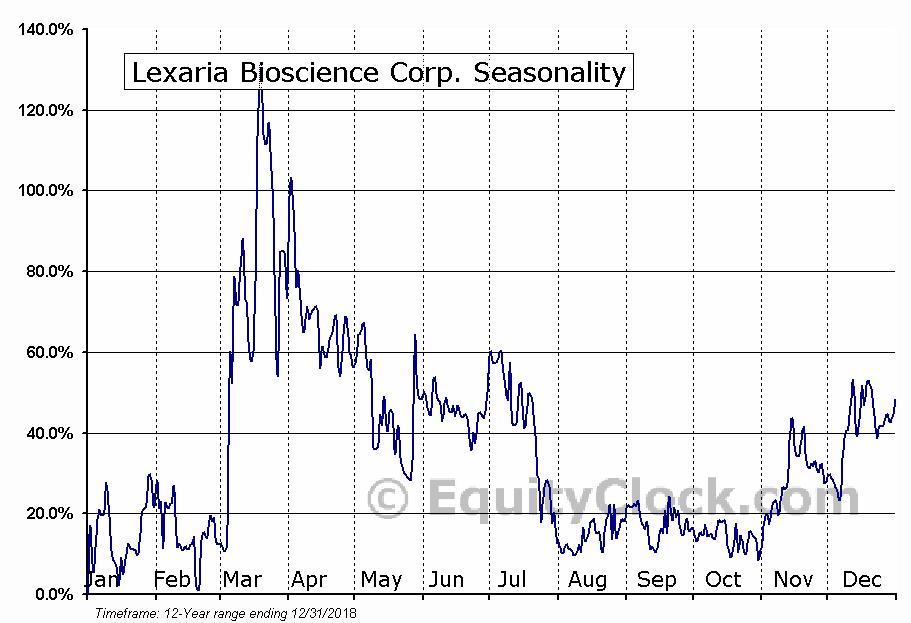 Lexaria Bioscience Corp. (OTCMKT:LXRP) Seasonal Chart