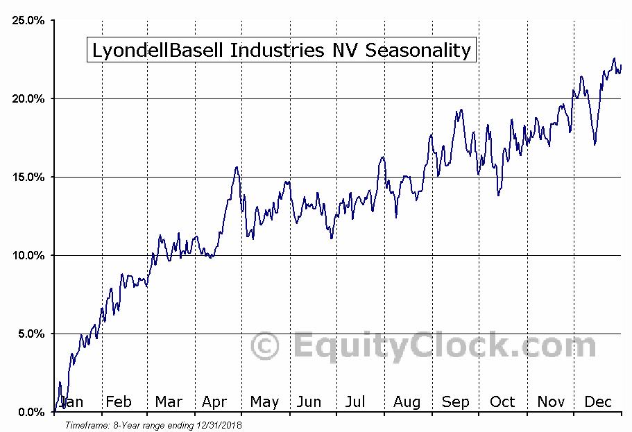 LyondellBasell Industries NV (NYSE:LYB) Seasonal Chart
