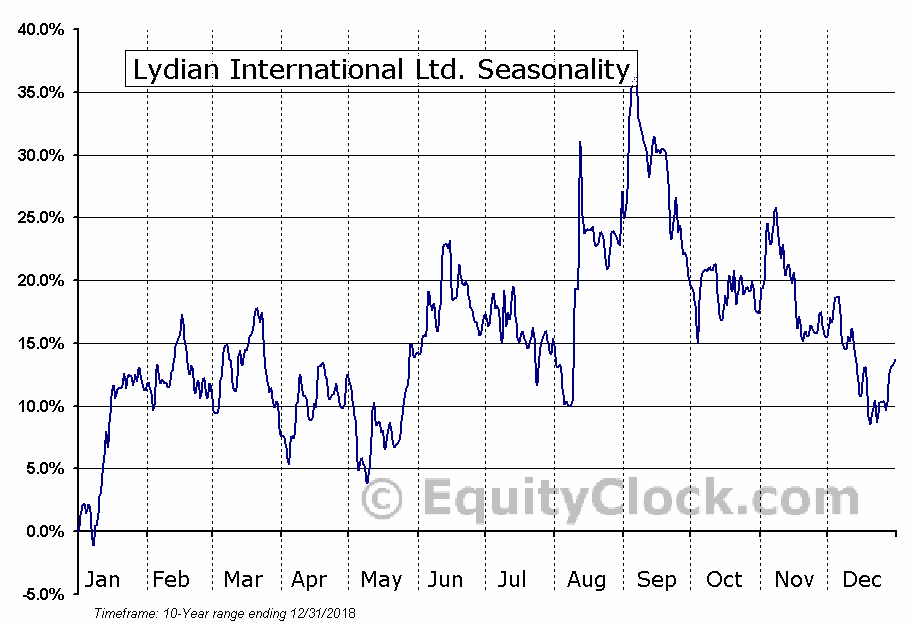 Lydian International (TSE:LYD) Seasonal Chart