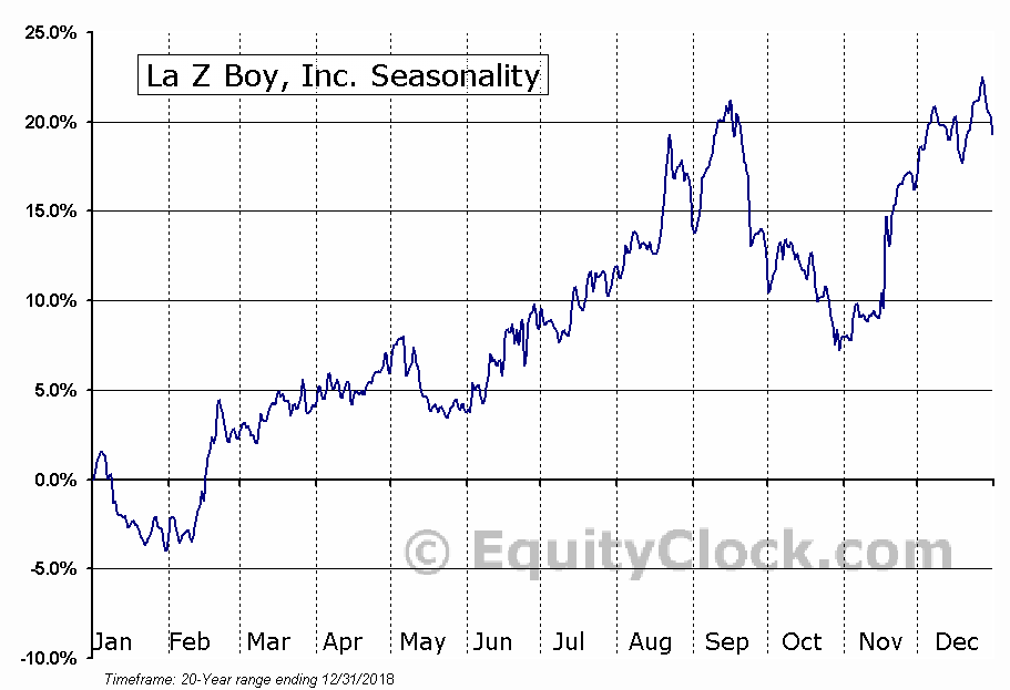 La-Z-Boy Incorporated  (NYSE:LZB) Seasonal Chart