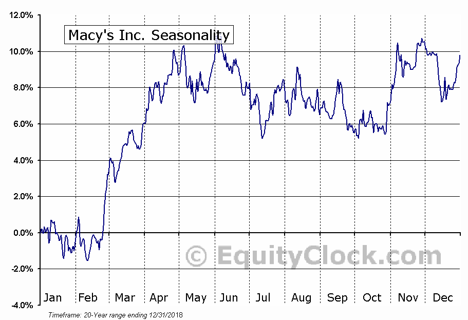 Macy's, Inc.  (NYSE:M) Seasonal Chart