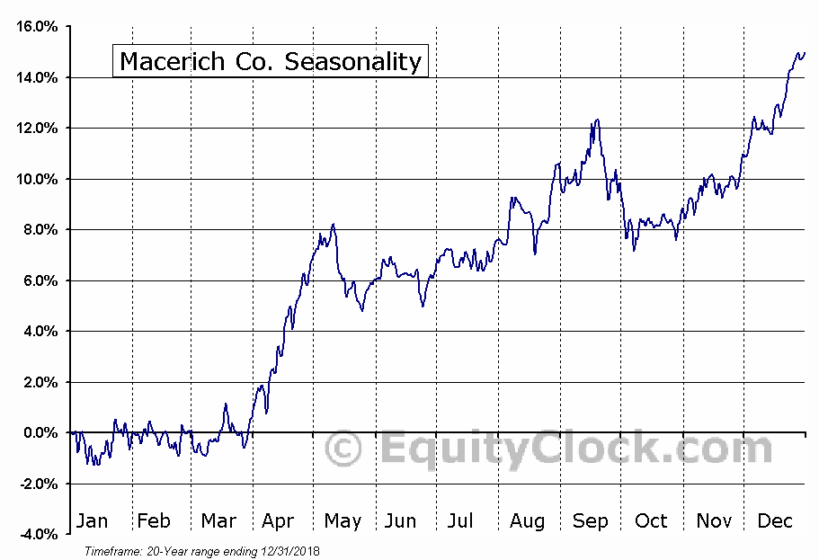 Macerich Co. (NYSE:MAC) Seasonal Chart
