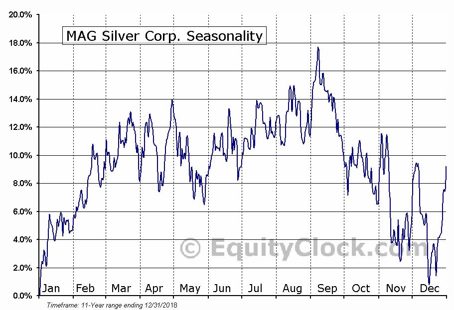 MAG Silver Corp. (AMEX:MAG) Seasonal Chart