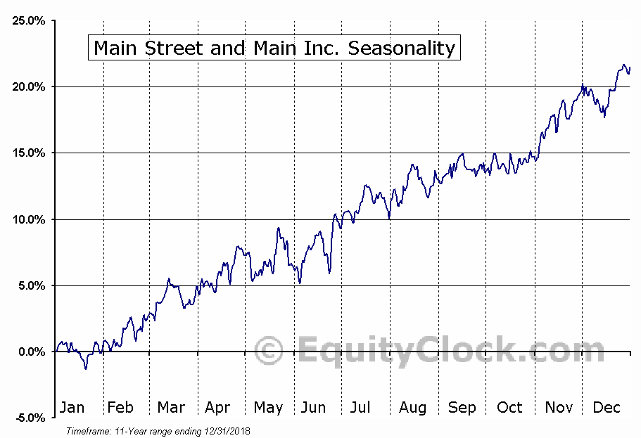 Main Street and Main Inc. (NYSE:MAIN) Seasonal Chart