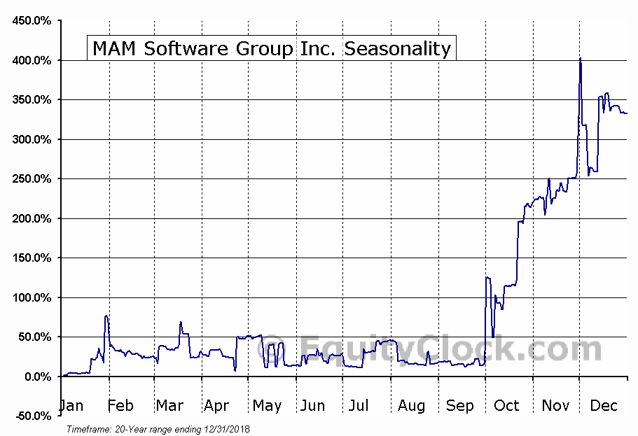 MAM Software Group Inc. (NASD:MAMS) Seasonal Chart