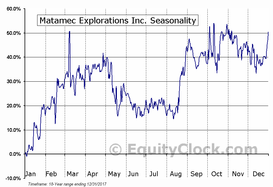 Matamec Explorations Inc. (TSXV:MAT) Seasonal Chart
