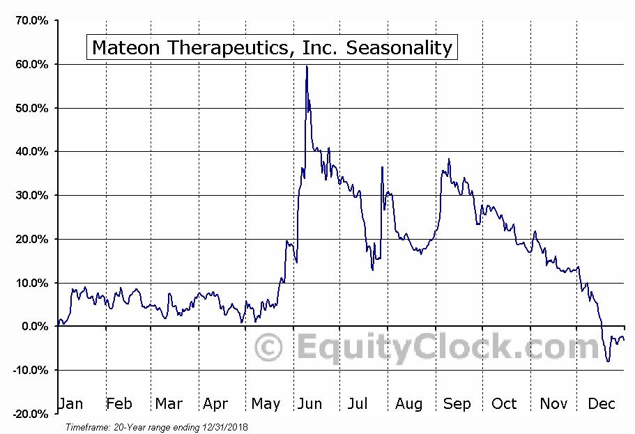 Mateon Therapeutics, Inc. (OTCMKT:MATN) Seasonal Chart