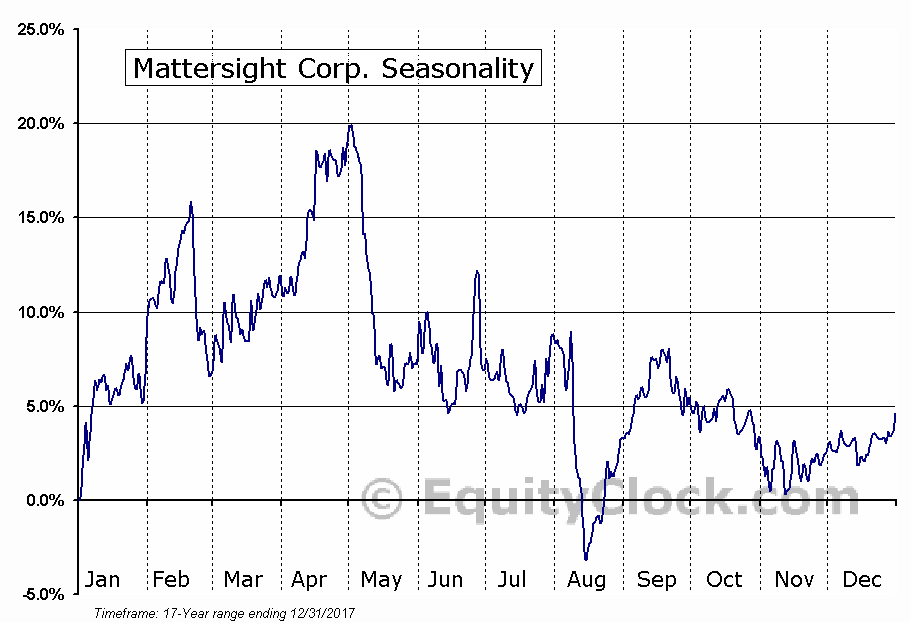 Mattersight Corp. (NASD:MATR) Seasonal Chart