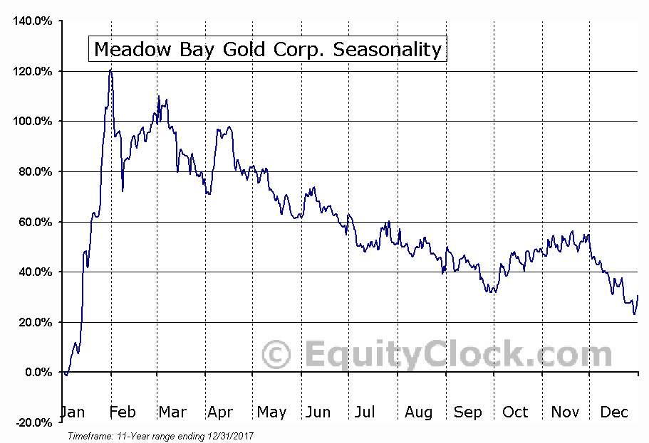 Meadow Bay Gold Corp. (TSXV:MAY.V) Seasonal Chart
